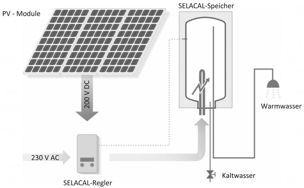 SELACAL-Solarsystem: Grundfunktionen