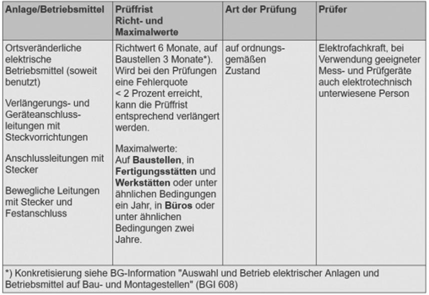 Prüffristen DGVU f. ortsveränderliche Betriebsmittel
