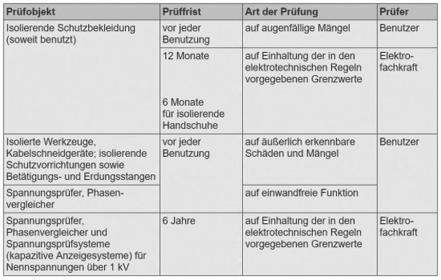 Prüffristen DGVU f. Schutz- und Hilfsmittel